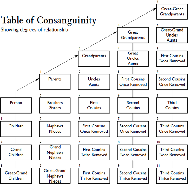 640px-Table_of_Consanguinity_showing_degrees_of_relationship